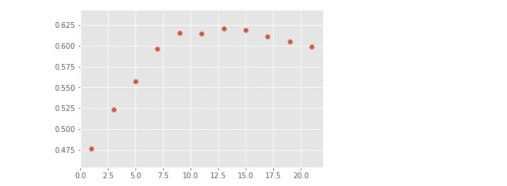 regression_61